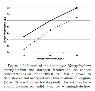 Taken from Dennis, et. al. Influence of Neotyphodium coenophialum on Copper Concentration in Tall Fescue. J. Anim. Sci. 1998. 76:2687-2693
