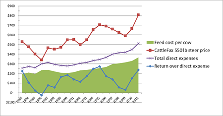 Graph 1:  Feed costs, total direct expenses and return over direct expenses are as reported by FinBin, a Farm Financial Database supported by the University of Minnesota, http://www.finbin.umn.edu/.  CattleFax 550 lb choice steer prices are from the March 13' CF Factors to Watch Report.