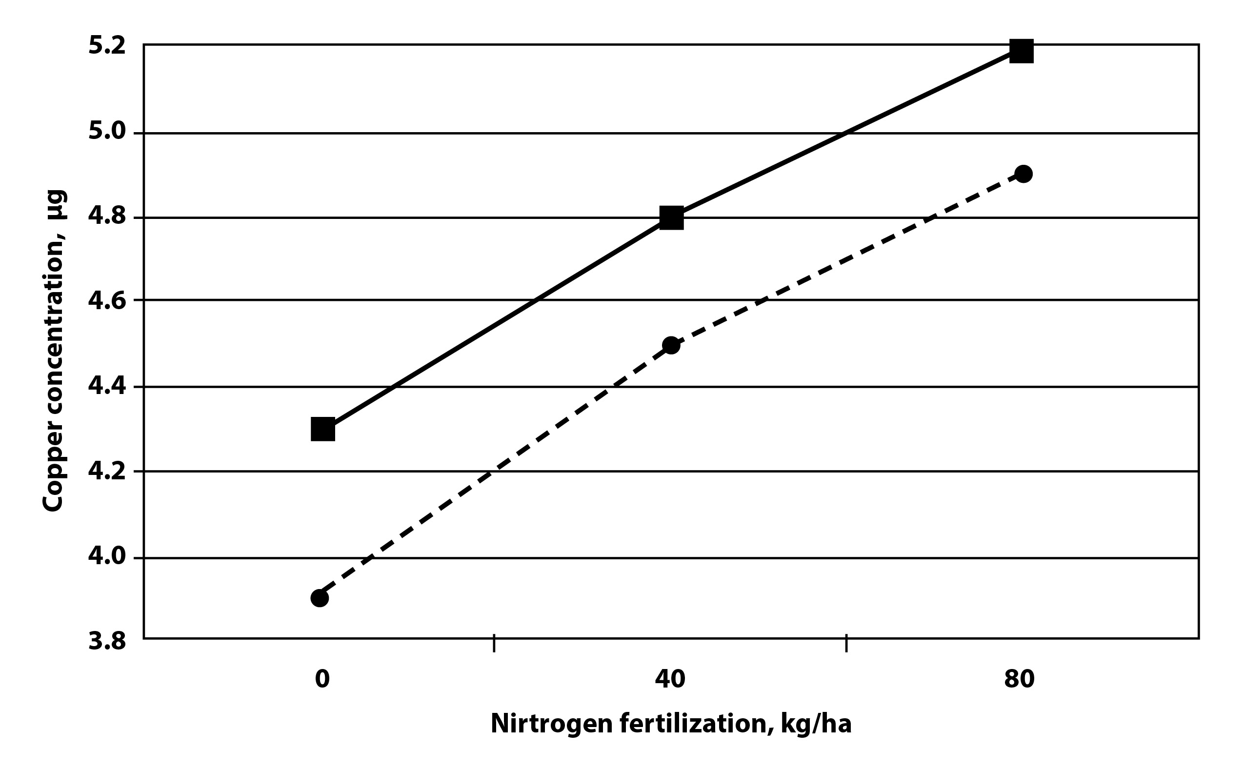 Influence of the endophyte Neotyphodium Coenophialum and nitrogen fertilization on copper concentrations in 'Kentucky-31' tall fescue grown in field studies and averaged over two locations in Virginia (SE = .18; n = 8  for  each  data  point). Dashed line, E+  = endophyte-infected; solid line, E− = endophyte-free.